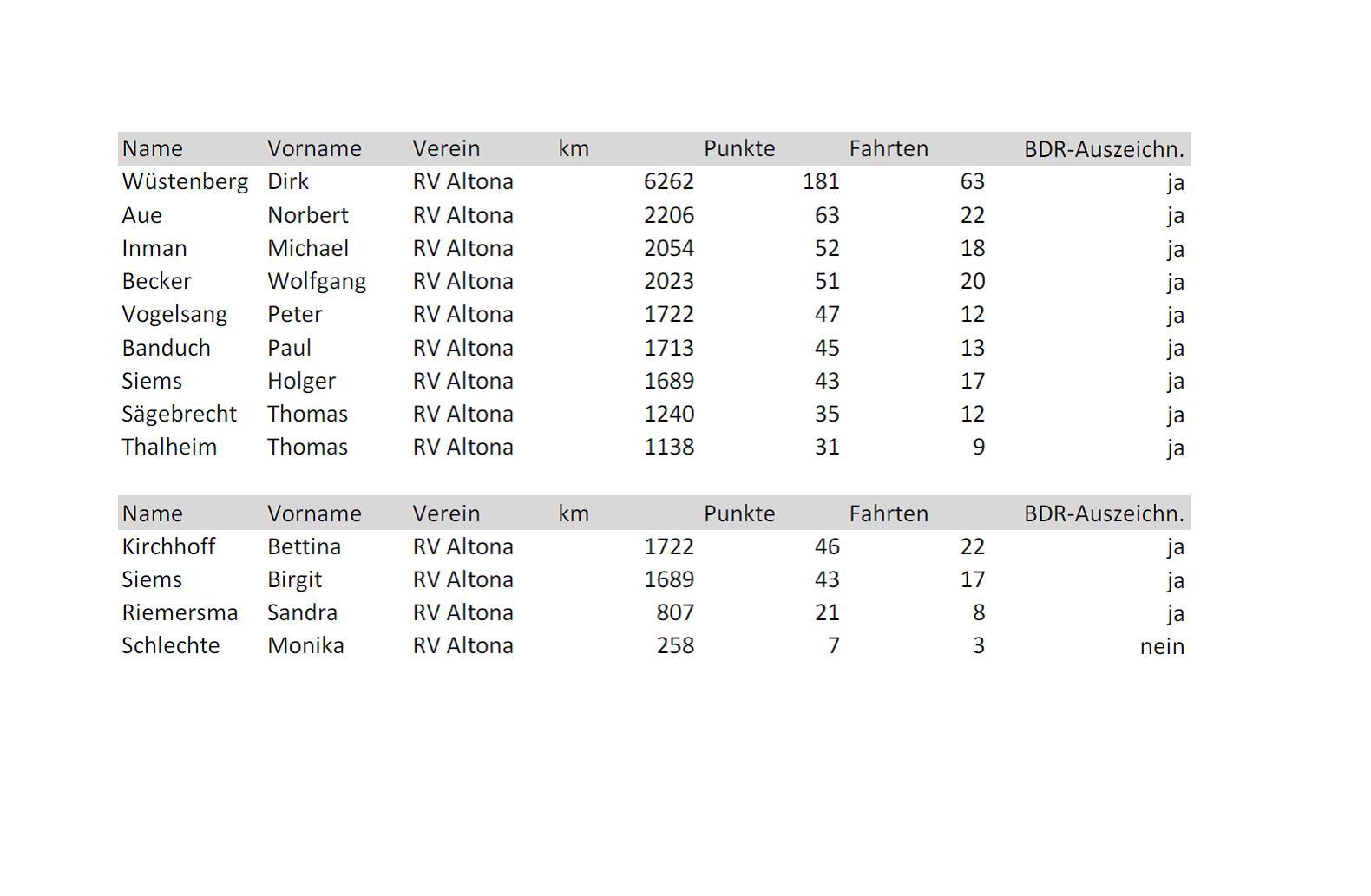 Punktetabelle aller abgegebenen Wertungskarten von Mitgliedern des RV Altona.